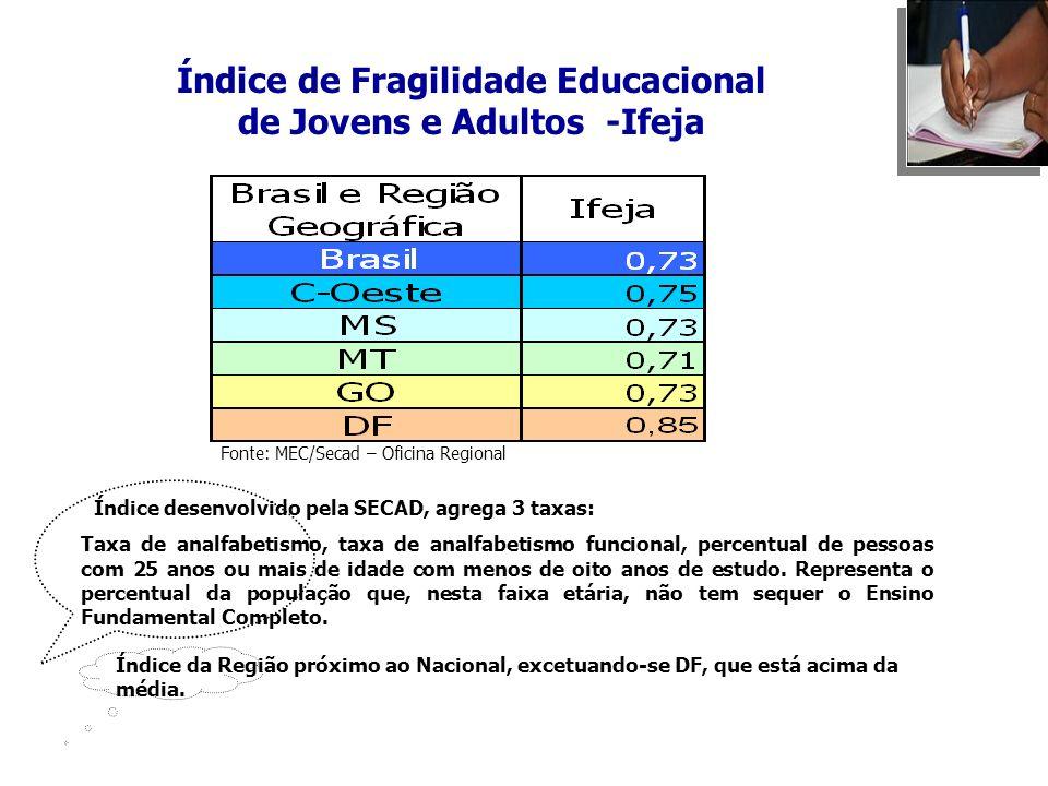 Índice de Fragilidade Educacional de Jovens e Adultos -Ifeja Índice desenvolvido pela SECAD, agrega 3 taxas: Taxa de analfabetismo, taxa de analfabeti