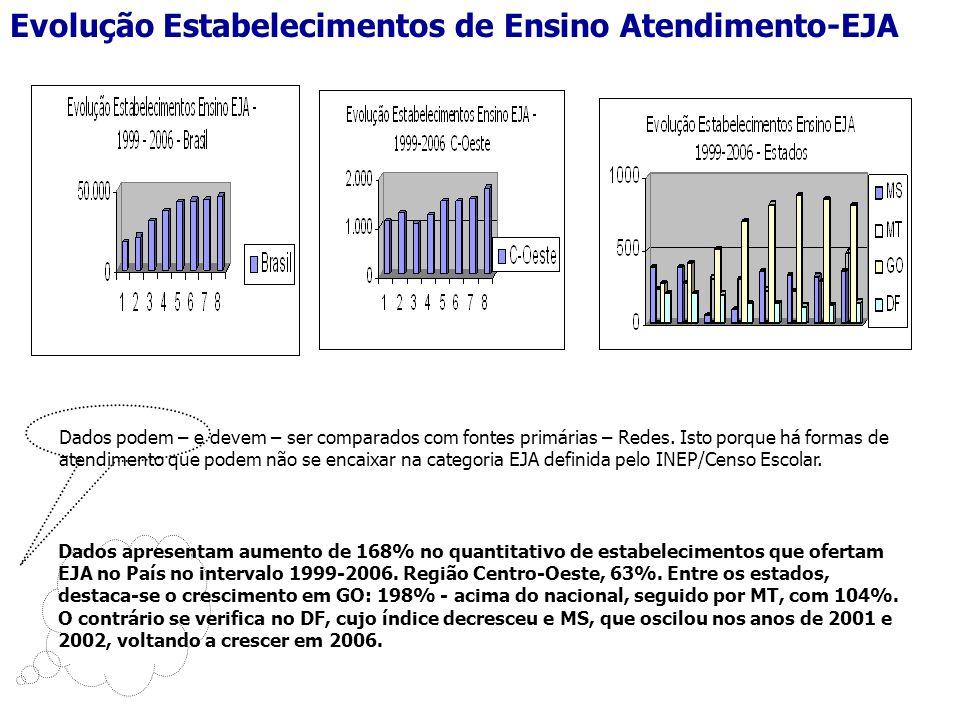 Evolução 1999 - 2006 Dependência Estadual: Aumento 71,11% Dependência Municipal: Aumento 301% Dependência Privada: Queda- 64%