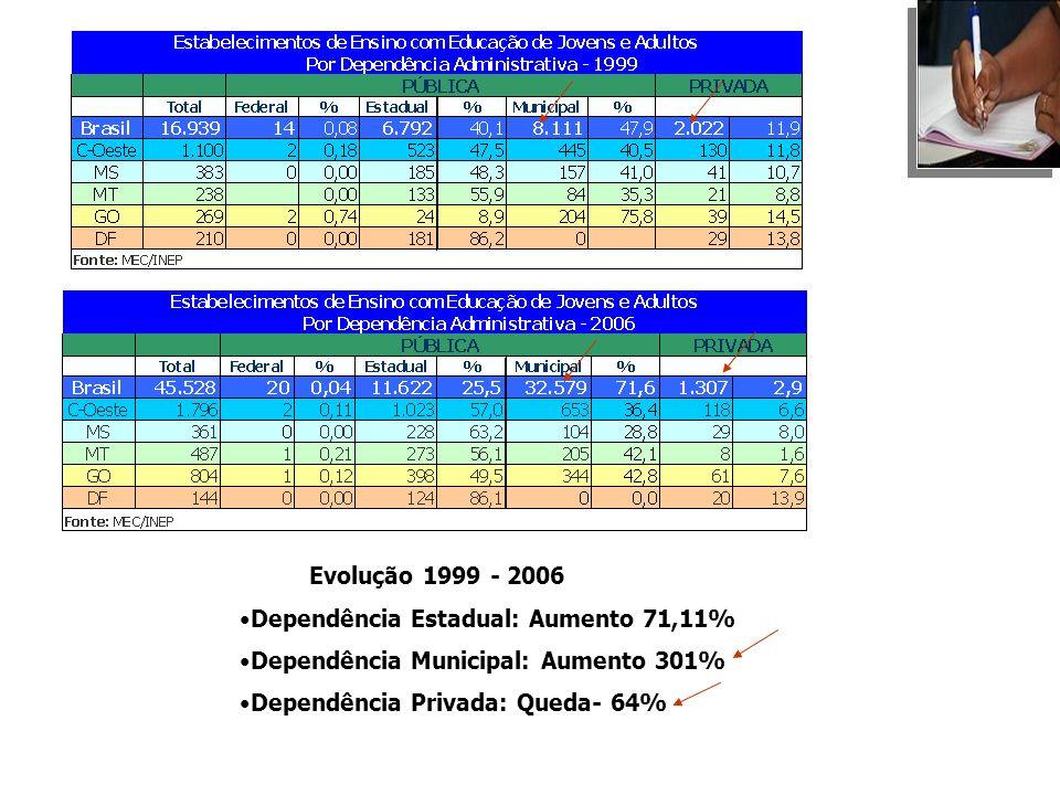 Processo de municipalização em curso no Brasil...Demandas para os CMEs...