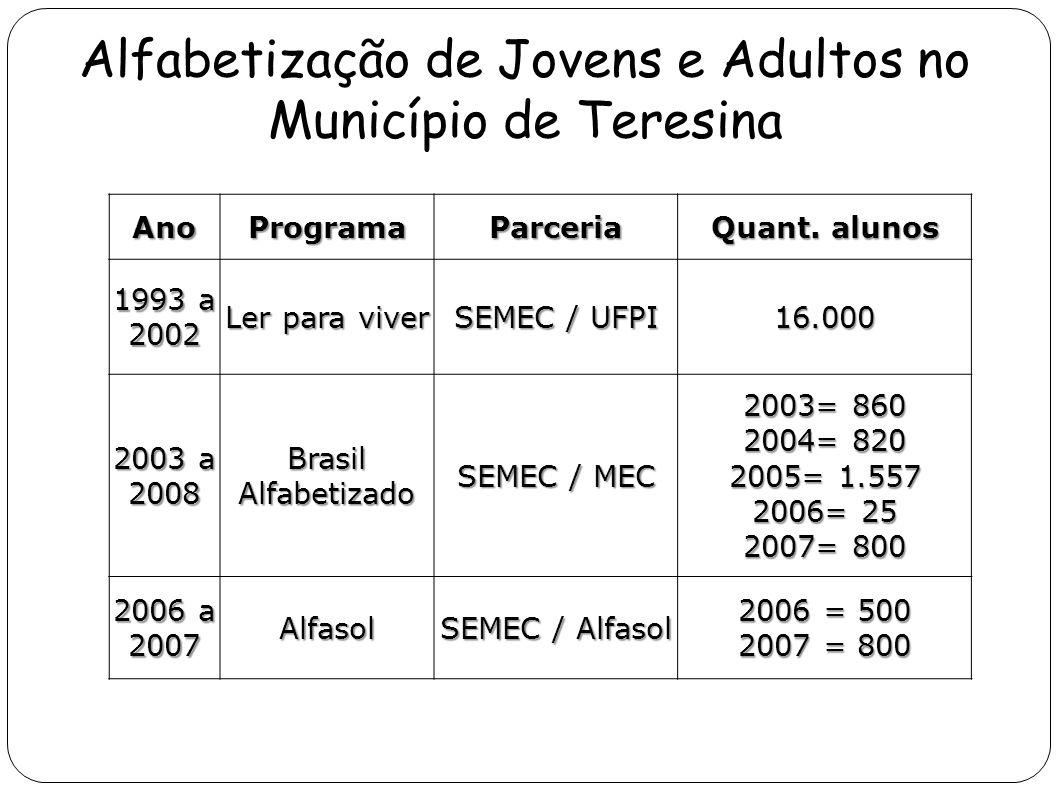 Alfabetização de Jovens e Adultos no Município de Teresina AnoProgramaParceria Quant. alunos 1993 a 2002 Ler para viver SEMEC / UFPI 16.000 2003 a 200