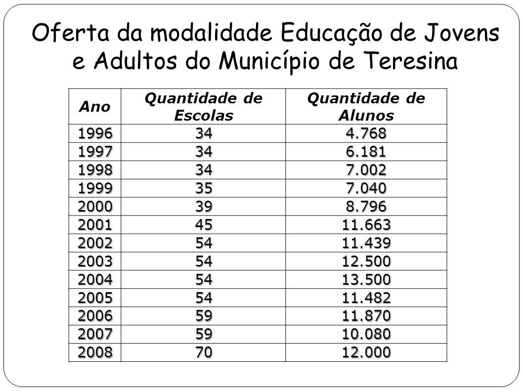 Oferta da modalidade Educação de Jovens e Adultos do Município de Teresina Ano Quantidade de Escolas Quantidade de Alunos 1996344.768 1997346.181 1998