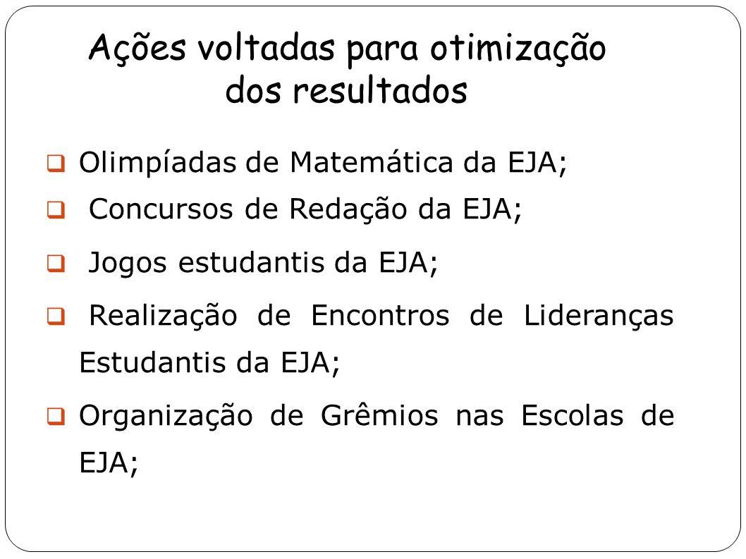 Ações voltadas para otimização dos resultados Olimpíadas de Matemática da EJA; Concursos de Redação da EJA; Jogos estudantis da EJA; Realização de Enc