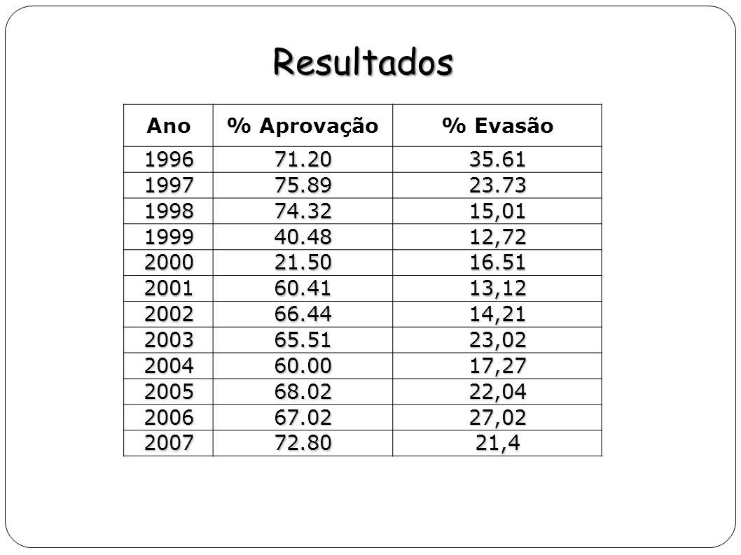 Resultados Ano% Aprovação% Evasão 199671.2035.61 199775.8923.73 199874.3215,01 199940.4812,72 200021.5016.51 200160.4113,12 200266.4414,21 200365.5123