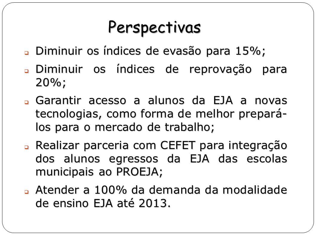 Perspectivas Diminuir os índices de evasão para 15%; Diminuir os índices de evasão para 15%; Diminuir os índices de reprovação para 20%; Diminuir os í