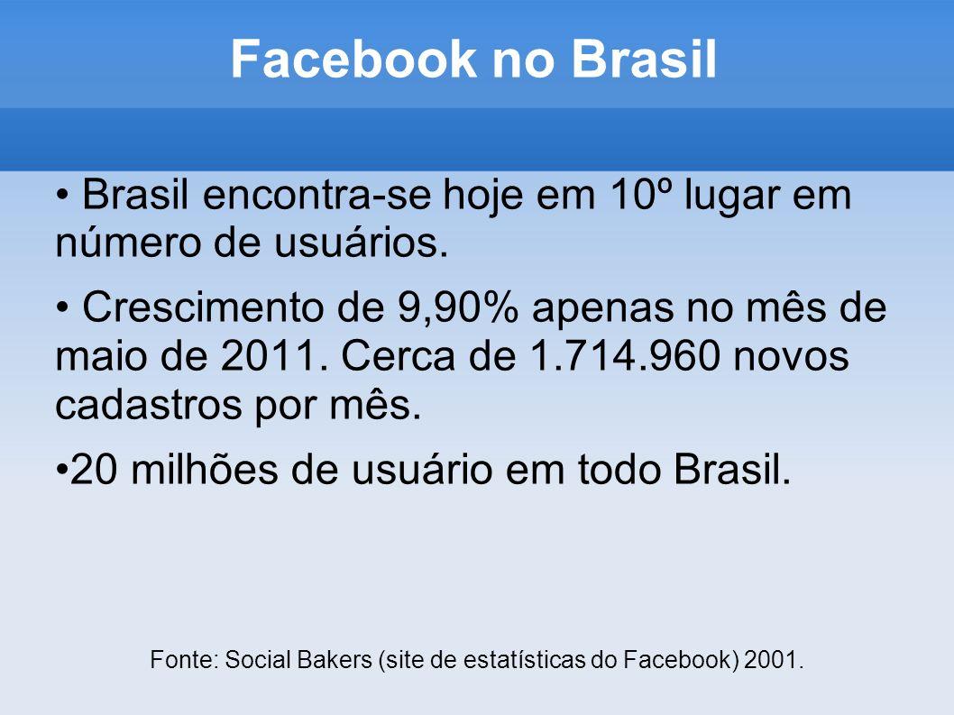 Facebook no Brasil Brasil encontra-se hoje em 10º lugar em número de usuários. Crescimento de 9,90% apenas no mês de maio de 2011. Cerca de 1.714.960