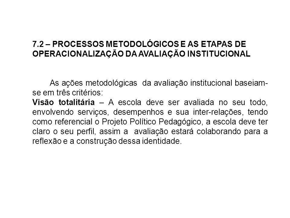 7.2 – PROCESSOS METODOLÓGICOS E AS ETAPAS DE OPERACIONALIZAÇÃO DA AVALIAÇÃO INSTITUCIONAL As ações metodológicas da avaliação institucional baseiam- s