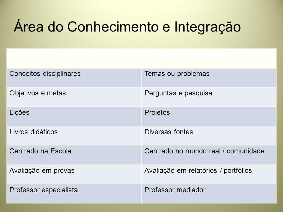 Área do Conhecimento e Integração Centrado em DisciplinasCentrado na Integração Conceitos disciplinaresTemas ou problemas Objetivos e metasPerguntas e