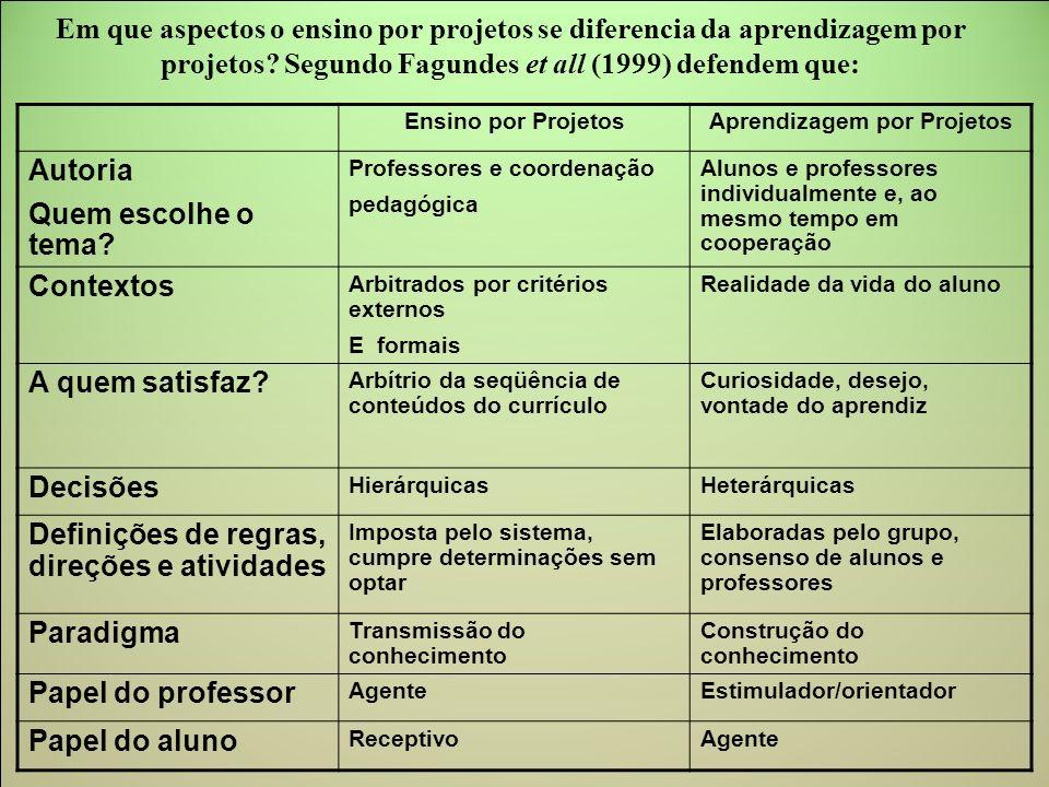 Em que aspectos o ensino por projetos se diferencia da aprendizagem por projetos? Segundo Fagundes et all (1999) defendem que: Ensino por ProjetosApre