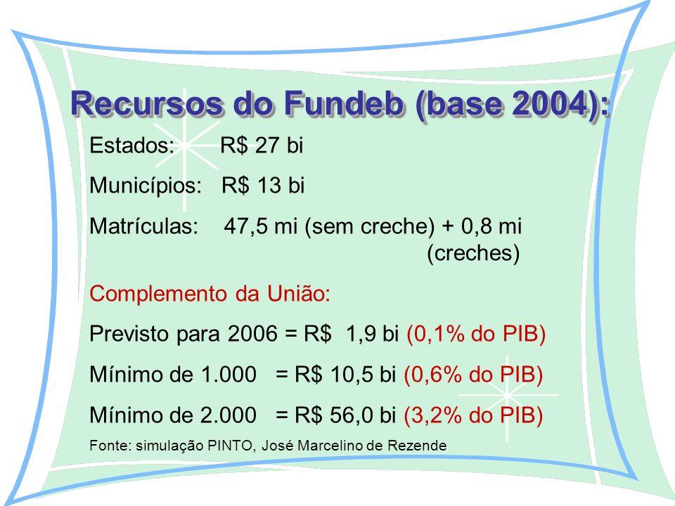 Estados: R$ 27 bi Municípios: R$ 13 bi Matrículas: 47,5 mi (sem creche) + 0,8 mi (creches) Complemento da União: Previsto para 2006 = R$ 1,9 bi (0,1% do PIB) Mínimo de 1.000 = R$ 10,5 bi (0,6% do PIB) Mínimo de 2.000 = R$ 56,0 bi (3,2% do PIB) Fonte: simulação PINTO, José Marcelino de Rezende Recursos do Fundeb (base 2004):