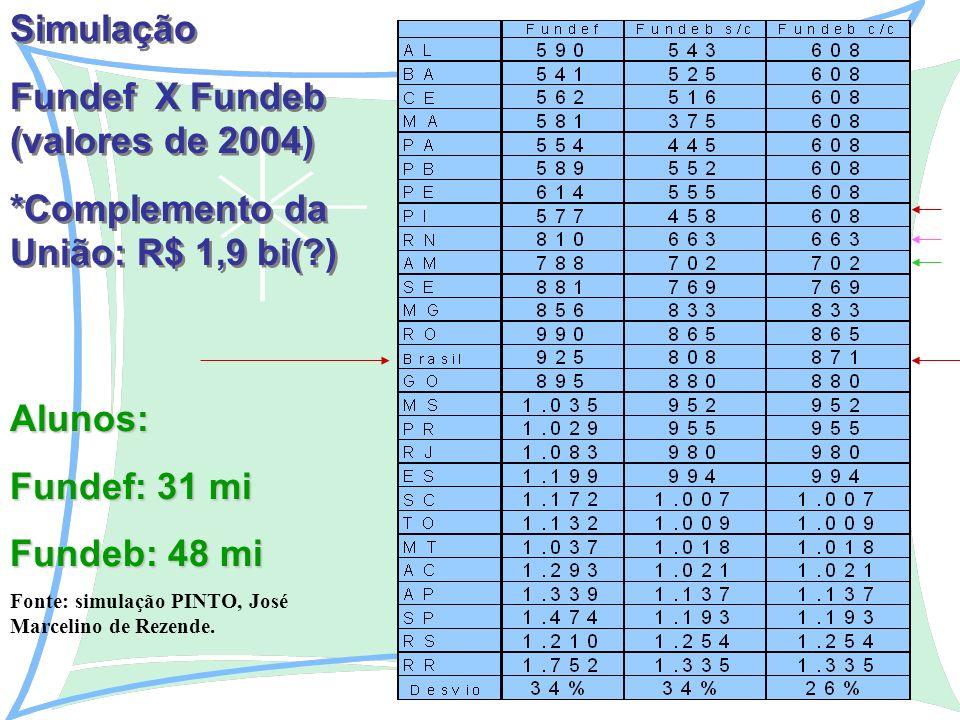 Alunos: Fundef: 31 mi Fundeb: 48 mi Fonte: simulação PINTO, José Marcelino de Rezende.