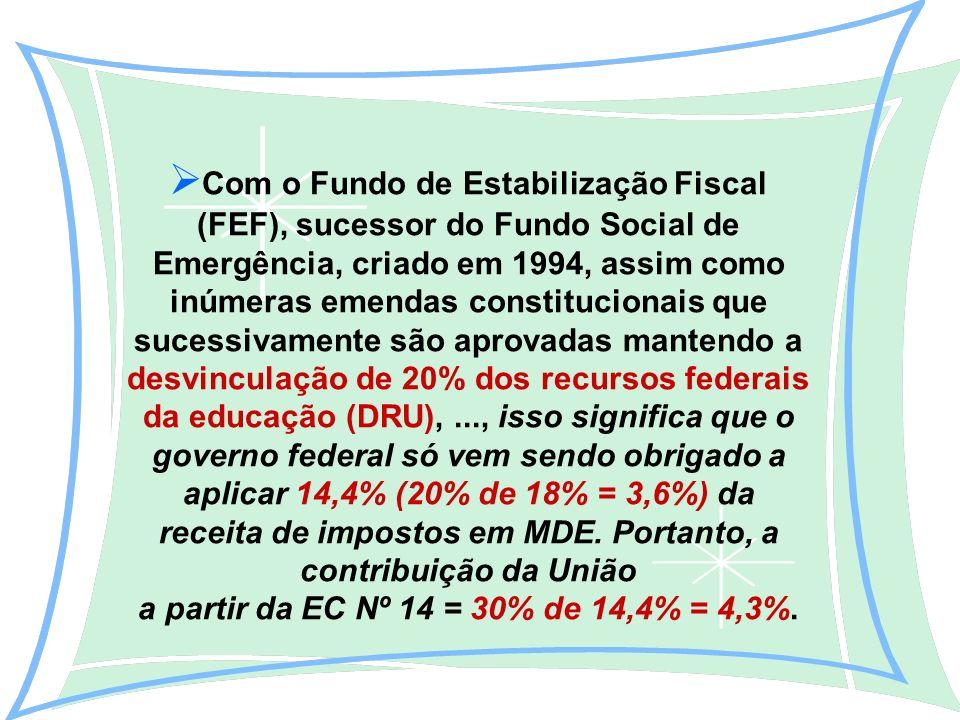 Com o Fundo de Estabilização Fiscal (FEF), sucessor do Fundo Social de Emergência, criado em 1994, assim como inúmeras emendas constitucionais que sucessivamente são aprovadas mantendo a desvinculação de 20% dos recursos federais da educação (DRU),..., isso significa que o governo federal só vem sendo obrigado a aplicar 14,4% (20% de 18% = 3,6%) da receita de impostos em MDE.