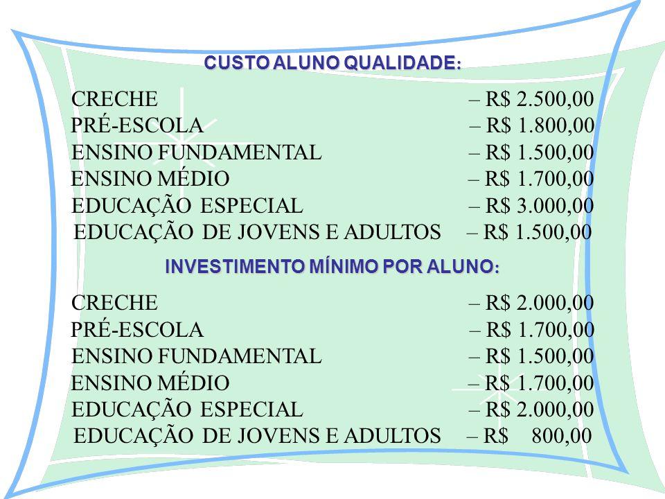 CUSTO ALUNO QUALIDADE : CRECHE – R$ 2.500,00 PRÉ-ESCOLA – R$ 1.800,00 ENSINO FUNDAMENTAL – R$ 1.500,00 ENSINO MÉDIO – R$ 1.700,00 EDUCAÇÃO ESPECIAL – R$ 3.000,00 EDUCAÇÃO DE JOVENS E ADULTOS – R$ 1.500,00 INVESTIMENTO MÍNIMO POR ALUNO : CRECHE – R$ 2.000,00 PRÉ-ESCOLA – R$ 1.700,00 ENSINO FUNDAMENTAL – R$ 1.500,00 ENSINO MÉDIO – R$ 1.700,00 EDUCAÇÃO ESPECIAL – R$ 2.000,00 EDUCAÇÃO DE JOVENS E ADULTOS – R$ 800,00