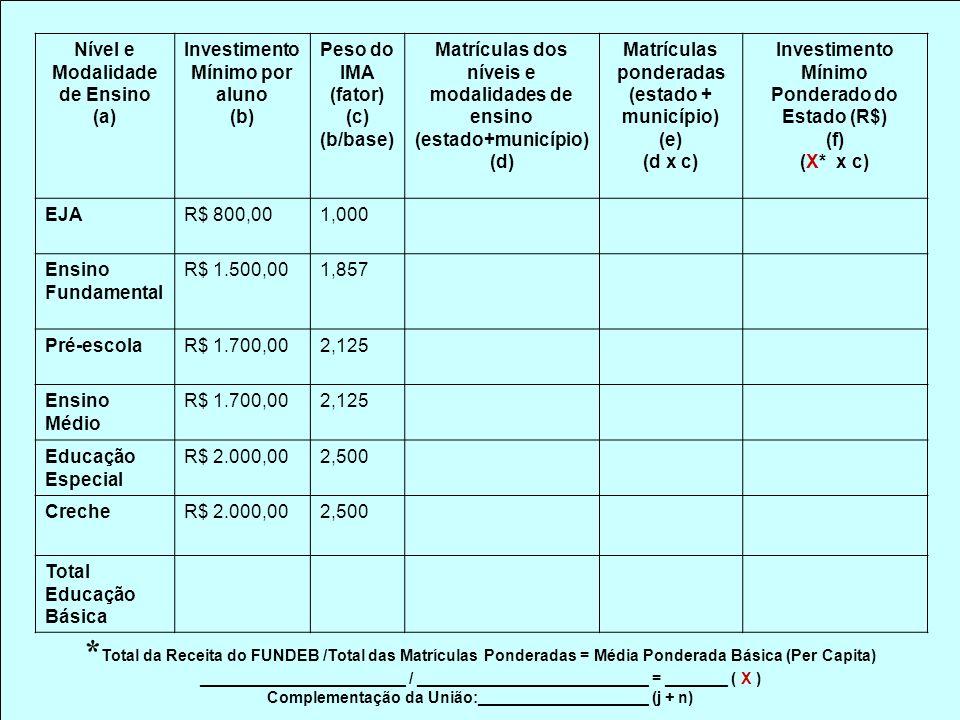 Nível e Modalidade de Ensino (a) Investimento Mínimo por aluno (b) Peso do IMA (fator) (c) (b/base) Matrículas dos níveis e modalidades de ensino (estado+município) (d) Matrículas ponderadas (estado + município) (e) (d x c) Investimento Mínimo Ponderado do Estado (R$) (f) (X* x c) EJAR$ 800,001,000 Ensino Fundamental R$ 1.500,001,857 Pré-escolaR$ 1.700,002,125 Ensino Médio R$ 1.700,002,125 Educação Especial R$ 2.000,002,500 CrecheR$ 2.000,002,500 Total Educação Básica * Total da Receita do FUNDEB /Total das Matrículas Ponderadas = Média Ponderada Básica (Per Capita) _______________________ / __________________________ = _______ ( X ) Complementação da União:___________________ (j + n)