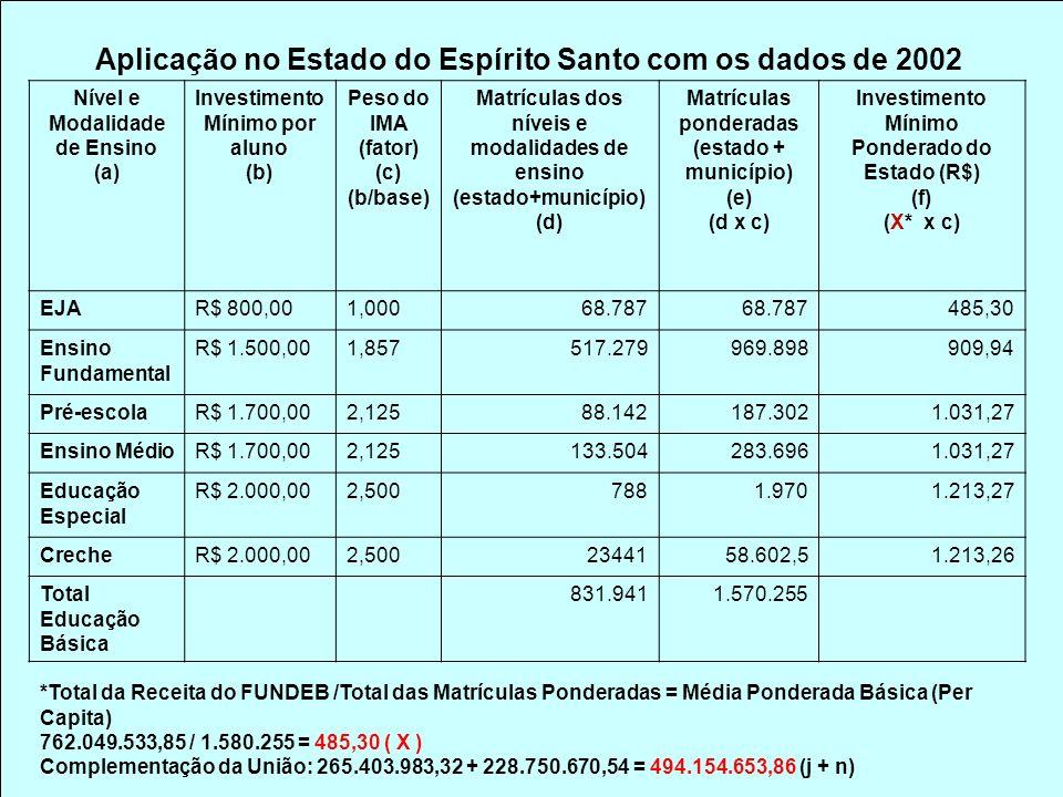 Aplicação no Estado do Espírito Santo com os dados de 2002 Nível e Modalidade de Ensino (a) Investimento Mínimo por aluno (b) Peso do IMA (fator) (c) (b/base) Matrículas dos níveis e modalidades de ensino (estado+município) (d) Matrículas ponderadas (estado + município) (e) (d x c) Investimento Mínimo Ponderado do Estado (R$) (f) (X* x c) EJAR$ 800,001,00068.787 485,30 Ensino Fundamental R$ 1.500,001,857517.279969.898909,94 Pré-escolaR$ 1.700,002,12588.142187.3021.031,27 Ensino MédioR$ 1.700,002,125133.504283.6961.031,27 Educação Especial R$ 2.000,002,5007881.9701.213,27 CrecheR$ 2.000,002,5002344158.602,51.213,26 Total Educação Básica 831.9411.570.255 *Total da Receita do FUNDEB /Total das Matrículas Ponderadas = Média Ponderada Básica (Per Capita) 762.049.533,85 / 1.580.255 = 485,30 ( X ) Complementação da União: 265.403.983,32 + 228.750.670,54 = 494.154.653,86 (j + n)