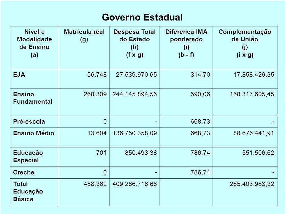 Governo Estadual Nível e Modalidade de Ensino (a) Matrícula real (g) Despesa Total do Estado (h) (f x g) Diferença IMA ponderado (i) (b - f) Complementação da União (j) (i x g) EJA56.74827.539.970,65314,7017.858.429,35 Ensino Fundamental 268.309244.145.894,55590,06158.317.605,45 Pré-escola0-668,73- Ensino Médio13.604136.750.358,09668,7388.676.441,91 Educação Especial 701850.493,38786,74551.506,62 Creche0-786,74- Total Educação Básica 458.362409.286.716,68265.403.983,32