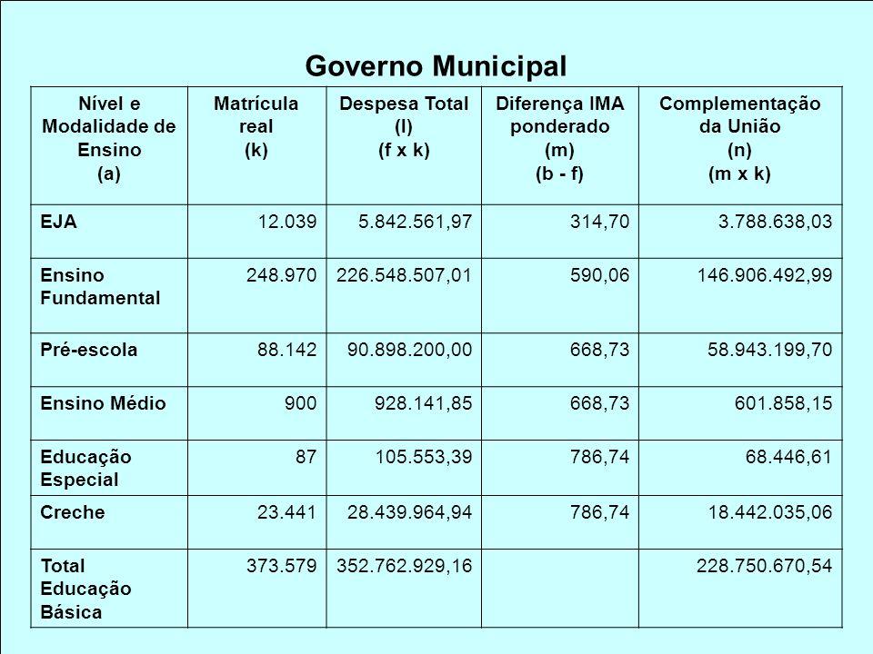 Governo Municipal Nível e Modalidade de Ensino (a) Matrícula real (k) Despesa Total (l) (f x k) Diferença IMA ponderado (m) (b - f) Complementação da União (n) (m x k) EJA12.0395.842.561,97314,703.788.638,03 Ensino Fundamental 248.970226.548.507,01590,06146.906.492,99 Pré-escola88.14290.898.200,00668,7358.943.199,70 Ensino Médio900928.141,85668,73601.858,15 Educação Especial 87105.553,39786,7468.446,61 Creche23.44128.439.964,94786,7418.442.035,06 Total Educação Básica 373.579352.762.929,16228.750.670,54