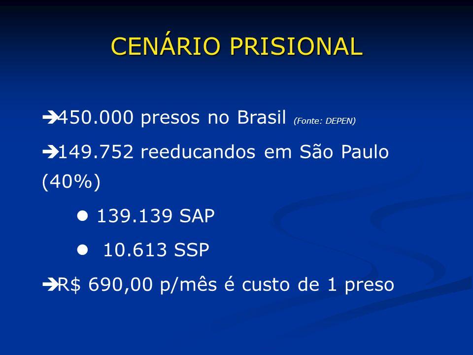 450.000 presos no Brasil (Fonte: DEPEN) 149.752 reeducandos em São Paulo (40%) 139.139 SAP 10.613 SSP R$ 690,00 p/mês é custo de 1 preso CENÁRIO PRISI