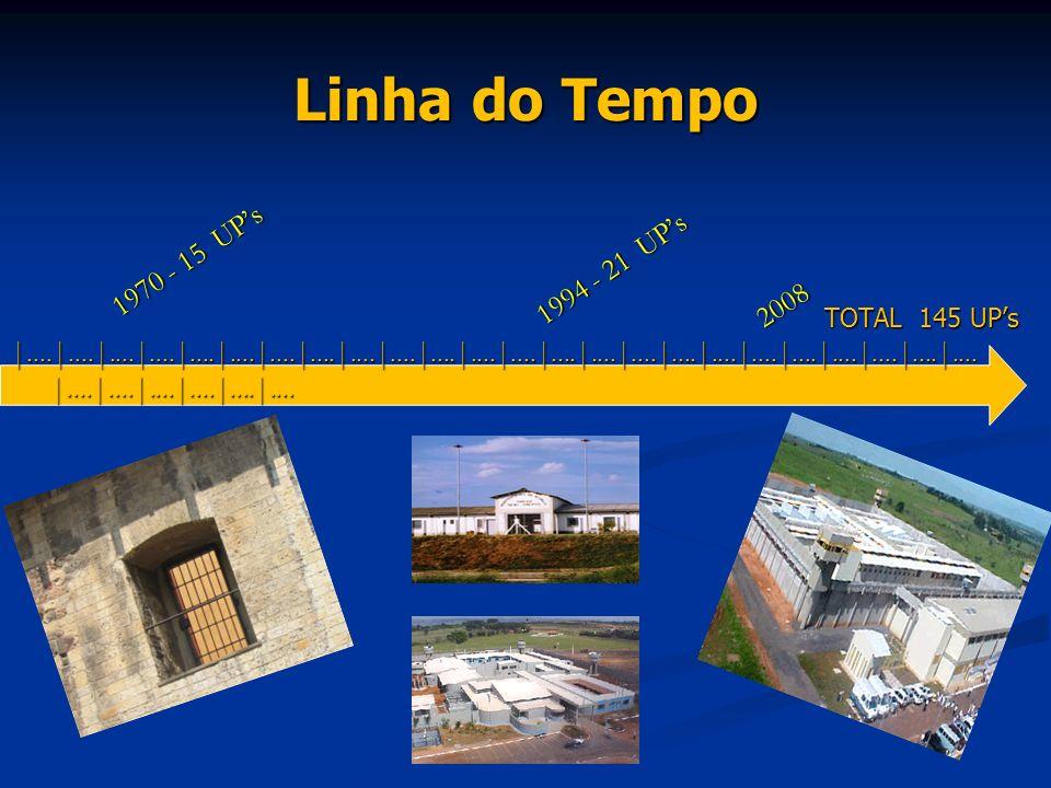 Linha do Tempo 1970 - 15 UPs 2008 1994 - 21 UPs TOTAL 145 UPs |....|....|....|....|....|....|....|....|....|....|....|....|....|....|....|....|....|..