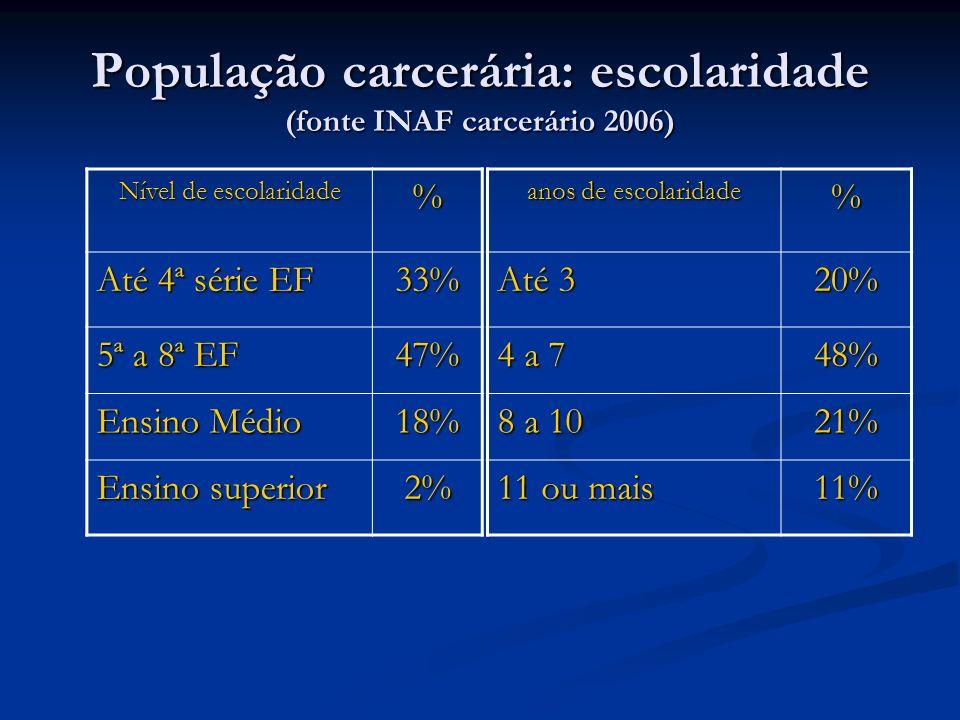 População carcerária: escolaridade (fonte INAF carcerário 2006) Nível de escolaridade % Até 4ª série EF 33% 5ª a 8ª EF 47% Ensino Médio 18% Ensino sup