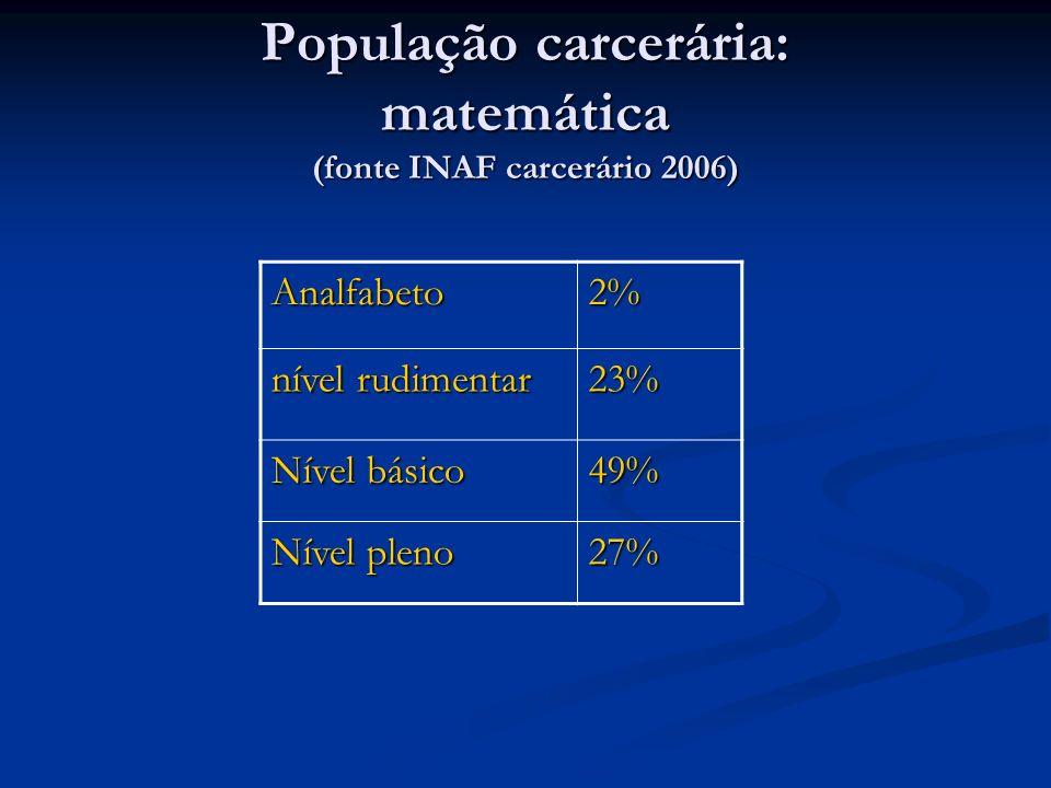 População carcerária: matemática (fonte INAF carcerário 2006) Analfabeto2% nível rudimentar 23% Nível básico 49% Nível pleno 27%