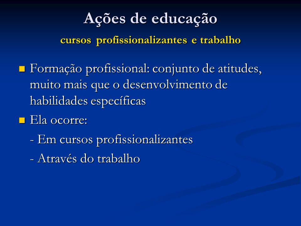 Ações de educação cursos profissionalizantes e trabalho Formação profissional: conjunto de atitudes, muito mais que o desenvolvimento de habilidades e