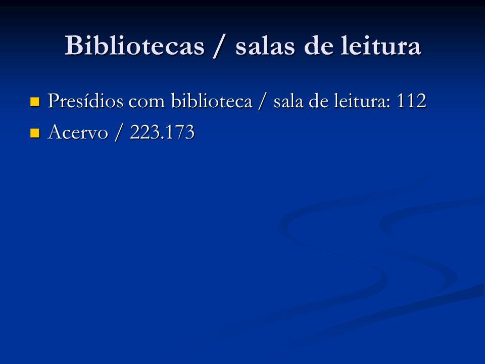 Bibliotecas / salas de leitura Presídios com biblioteca / sala de leitura: 112 Presídios com biblioteca / sala de leitura: 112 Acervo / 223.173 Acervo