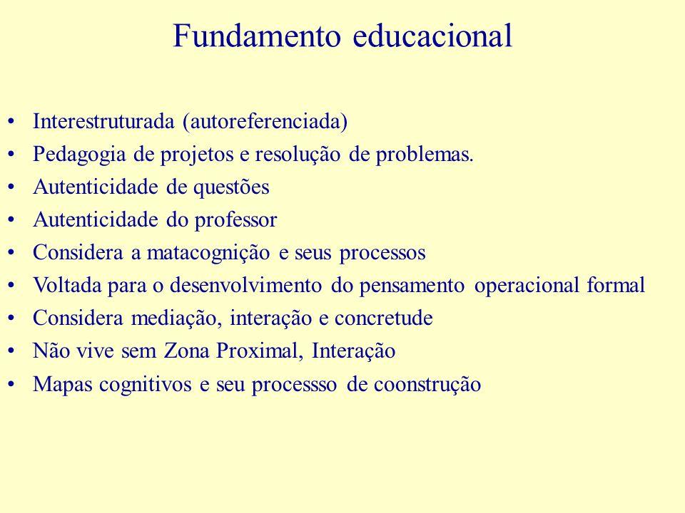 Fundamento educacional Interestruturada (autoreferenciada) Pedagogia de projetos e resolução de problemas. Autenticidade de questões Autenticidade do