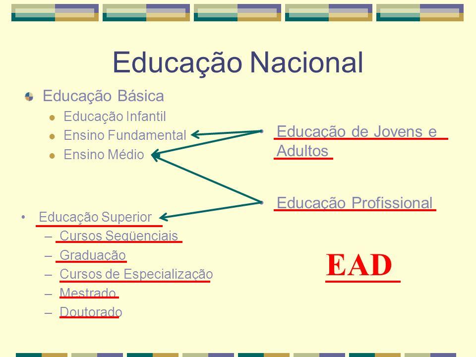 Educação Nacional Educação Básica Educação Infantil Ensino Fundamental Ensino Médio Educação Superior –Cursos Seqüenciais –Graduação –Cursos de Especi