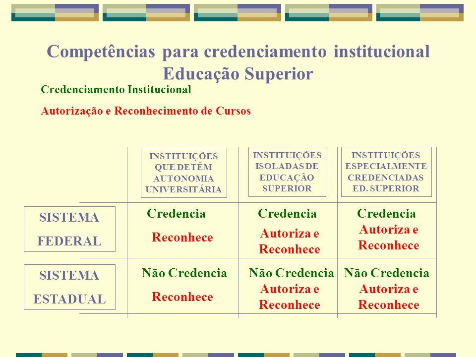 INSTITUIÇÕES QUE DETÊM AUTONOMIA UNIVERSITÁRIA INSTITUIÇÕES ISOLADAS DE EDUCAÇÃO SUPERIOR INSTITUIÇÕES ESPECIALMENTE CREDENCIADAS ED. SUPERIOR SISTEMA