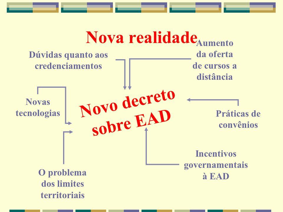 Nova realidade Novo decreto sobre EAD Dúvidas quanto aos credenciamentos O problema dos limites territoriais Práticas de convênios Incentivos governam
