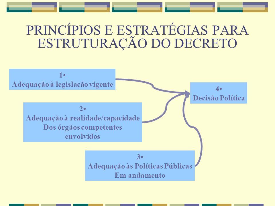 PRINCÍPIOS E ESTRATÉGIAS PARA ESTRUTURAÇÃO DO DECRETO 1 Adequação à legislação vigente 2 Adequação à realidade/capacidade Dos órgãos competentes envol