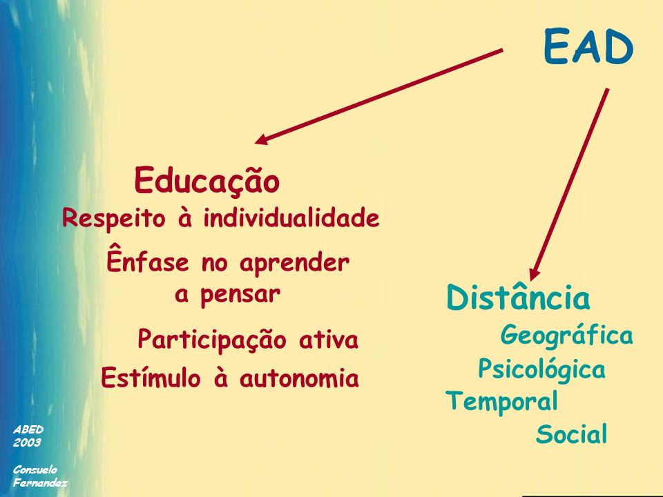 ABED 2003 Consuelo Fernandez Interação pessoal professor/aluno mediatizada por recursos didáticos Comunicação bidirecional Aprendizagem autônoma e interdependente Apoio institucional e tutorial Massivo ou não EAD