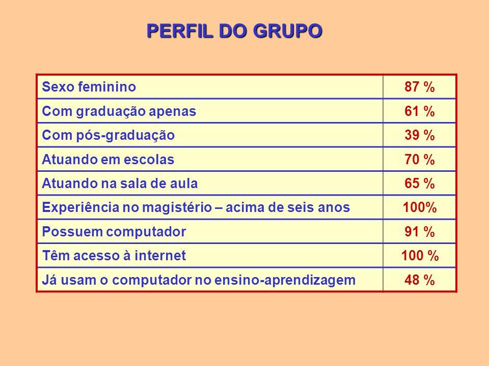 PERFIL DO GRUPO Sexo feminino87 % Com graduação apenas61 % Com pós-graduação39 % Atuando em escolas70 % Atuando na sala de aula65 % Experiência no mag