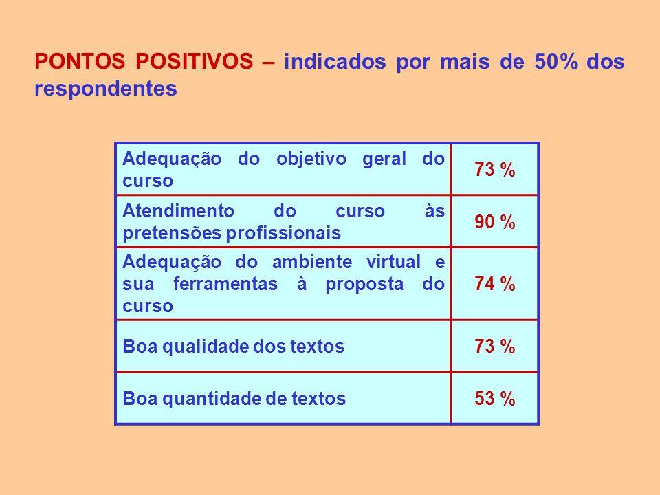 PONTOS POSITIVOS – indicados por mais de 50% dos respondentes Adequação do objetivo geral do curso 73 % Atendimento do curso às pretensões profissiona