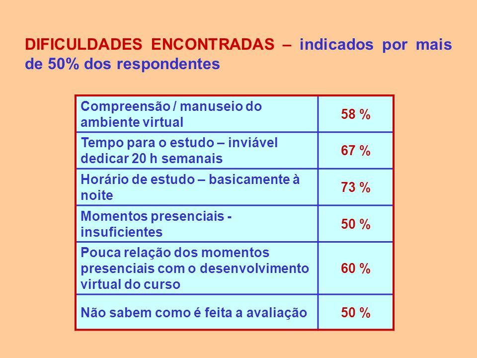 DIFICULDADES ENCONTRADAS – indicados por mais de 50% dos respondentes Compreensão / manuseio do ambiente virtual 58 % Tempo para o estudo – inviável d