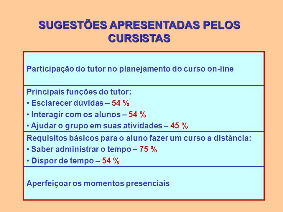 SUGESTÕES APRESENTADAS PELOS CURSISTAS Participação do tutor no planejamento do curso on-line Principais funções do tutor: Esclarecer dúvidas – 54 % I