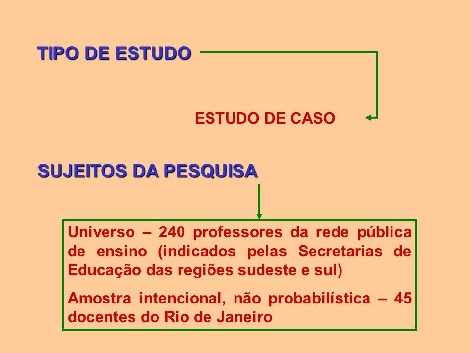 TIPO DE ESTUDO ESTUDO DE CASO SUJEITOS DA PESQUISA Universo – 240 professores da rede pública de ensino (indicados pelas Secretarias de Educação das r