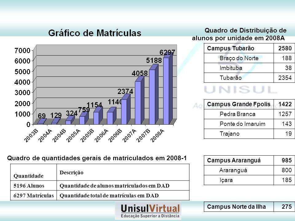 Quadro de quantidades gerais de matriculados em 2008-1 Quantidade Descrição 5196 AlunosQuantidade de alunos matriculados em DAD 6297 MatrículasQuantid