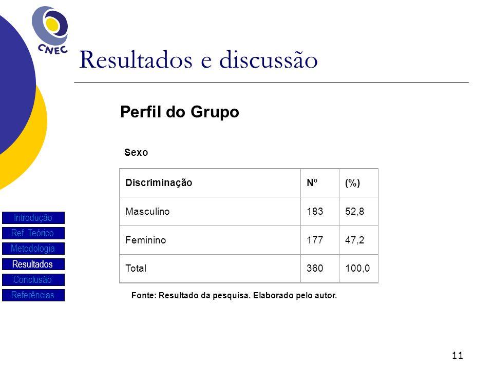 11 Resultados e discussão Introdução Ref. Teórico Metodologia Resultados Conclusão Referências DiscriminaçãoNº(%) Masculino18352,8 Feminino17747,2 Tot