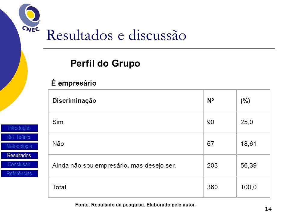 14 Resultados e discussão Introdução Ref. Teórico Metodologia Resultados Conclusão Referências É empresário Perfil do Grupo DiscriminaçãoNº(%) Sim9025