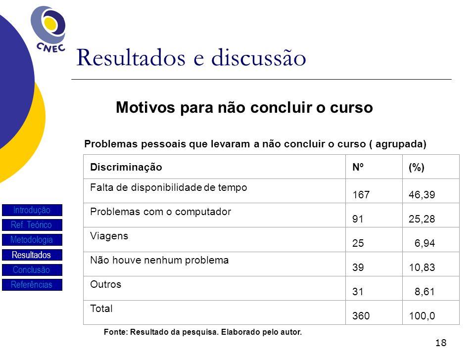 18 Resultados e discussão Introdução Ref. Teórico Metodologia Resultados Conclusão Referências Problemas pessoais que levaram a não concluir o curso (