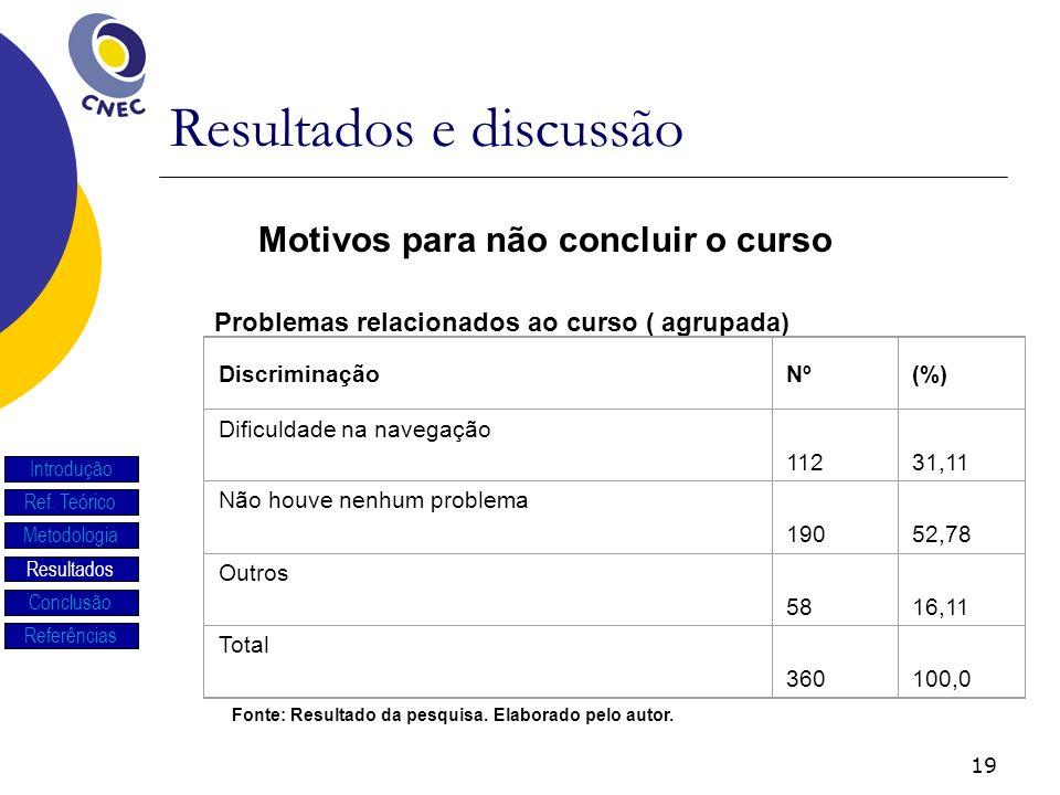 19 Resultados e discussão Introdução Ref. Teórico Metodologia Resultados Conclusão Referências Problemas relacionados ao curso ( agrupada) Motivos par