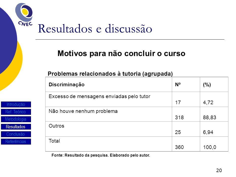 20 Resultados e discussão Introdução Ref. Teórico Metodologia Resultados Conclusão Referências Problemas relacionados à tutoria (agrupada) Motivos par