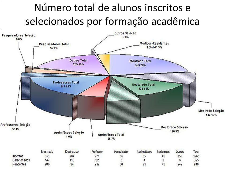 Prof. Dr. Rui Seabra Ferreira Junior rseabra@cevap.org.br Prof. Dr. Rui Seabra Ferreira Junior rseabra@cevap.org.br Número total de alunos inscritos e