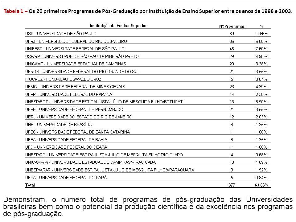 Prof. Dr. Rui Seabra Ferreira Junior rseabra@cevap.org.br Prof. Dr. Rui Seabra Ferreira Junior rseabra@cevap.org.br Tabela 1 – Os 20 primeiros Program