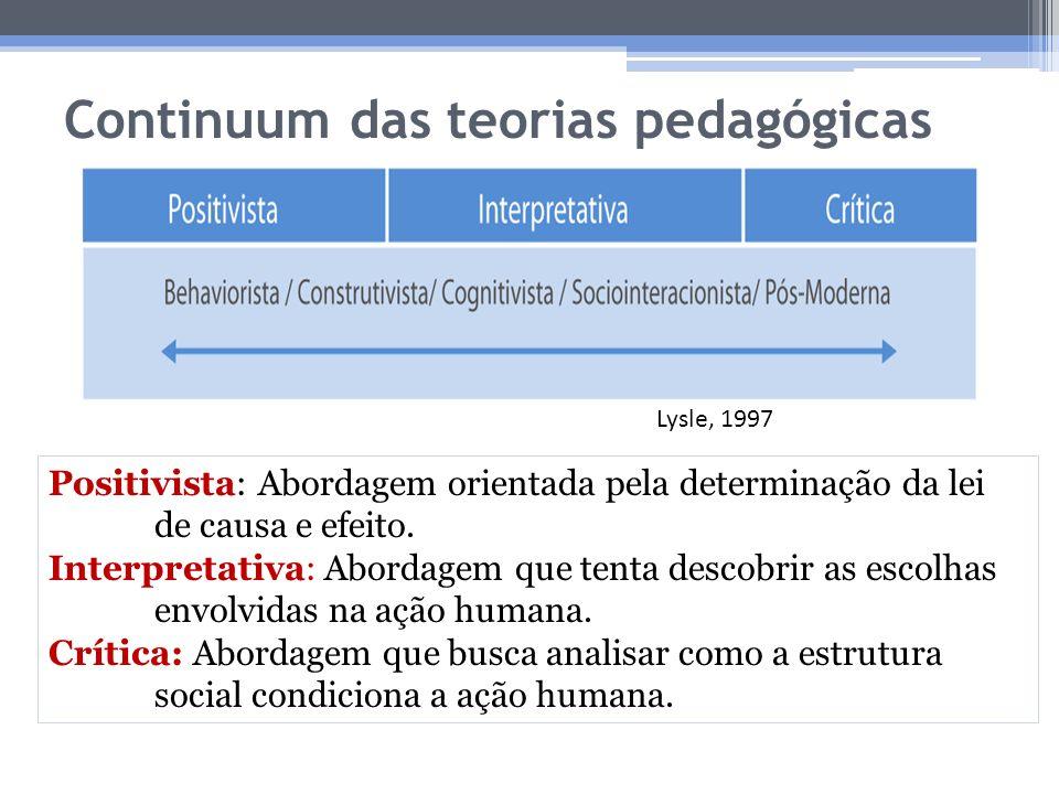 Continuum das teorias pedagógicas Lysle, 1997 Positivista: Abordagem orientada pela determinação da lei de causa e efeito. Interpretativa: Abordagem q