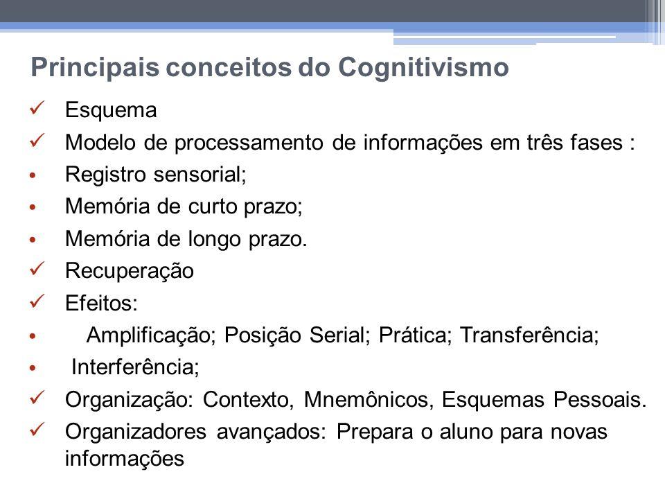 Principais conceitos do Cognitivismo Esquema Modelo de processamento de informações em três fases : Registro sensorial; Memória de curto prazo; Memóri