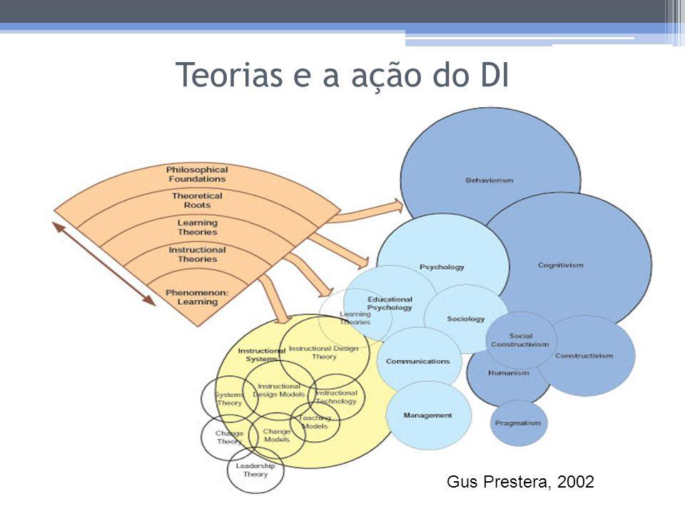 DI entre teorias, modelos, estratégias e abordagens pedagógicas Ambigüidade da terminologia; As abordagens pedagógicas definem as condições estruturais em que uma ou mais teoria é apropriada para o desenvolvimento de projetos específicos de acordo com o contexto educacional.