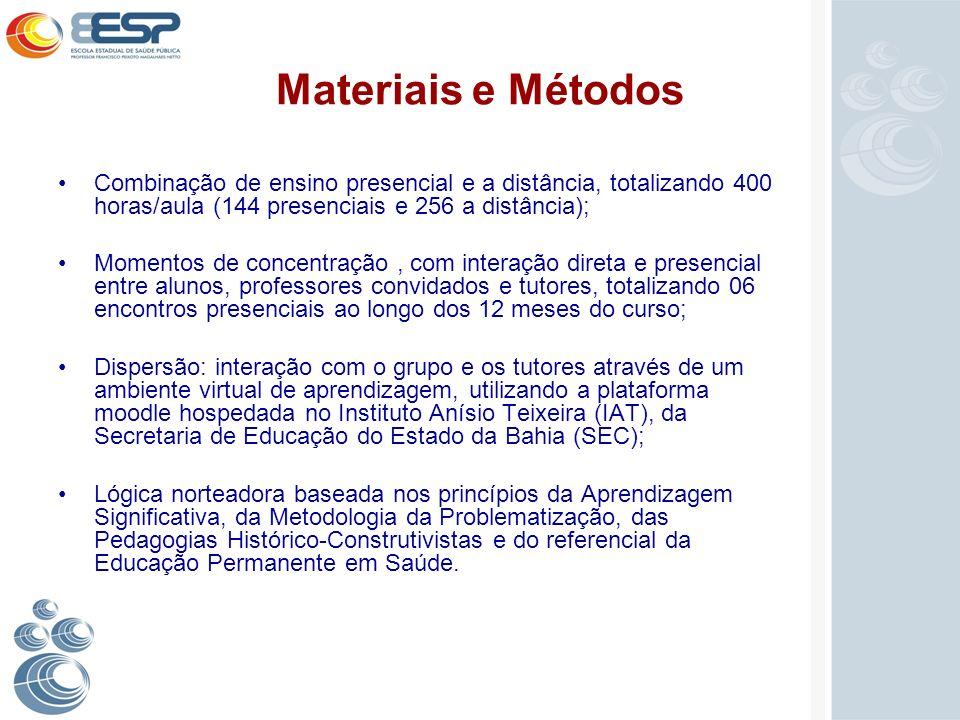 Materiais e Métodos Combinação de ensino presencial e a distância, totalizando 400 horas/aula (144 presenciais e 256 a distância); Momentos de concent