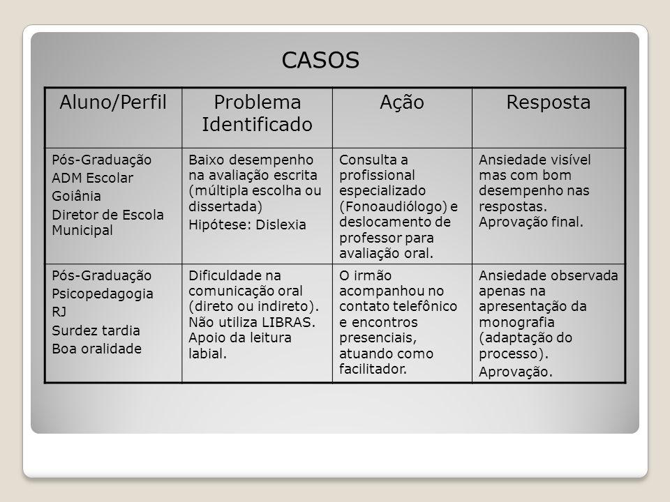 CASOS Aluno/PerfilProblema Identificado AçãoResposta Pós-Graduação ADM Escolar Goiânia Diretor de Escola Municipal Baixo desempenho na avaliação escri